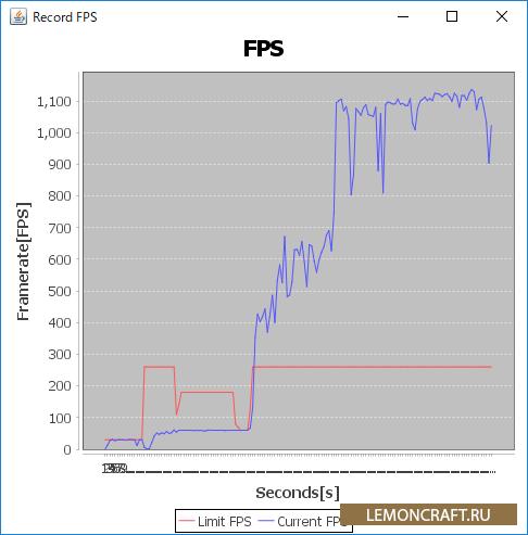 Мод на контроль FPS RecordFPS [1.7.10]