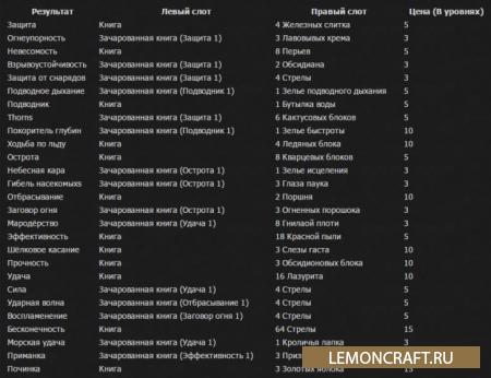 Мод на модернизацию наковальни Anvil Enchantments [1.12.2] [1.11.2] [1.10.2] [1.9.4]
